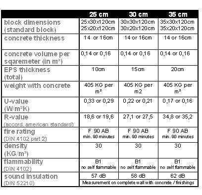Standard Concrete Specification: